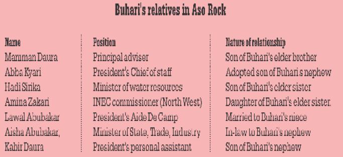 Buhari practises Nepotism, Says Junaid Mohammed